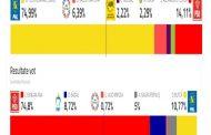 Dâmbovița: Scoruri aproape incredibile obținute de primarii în funcție, la alegeri (foto-grafice rezultate urban)