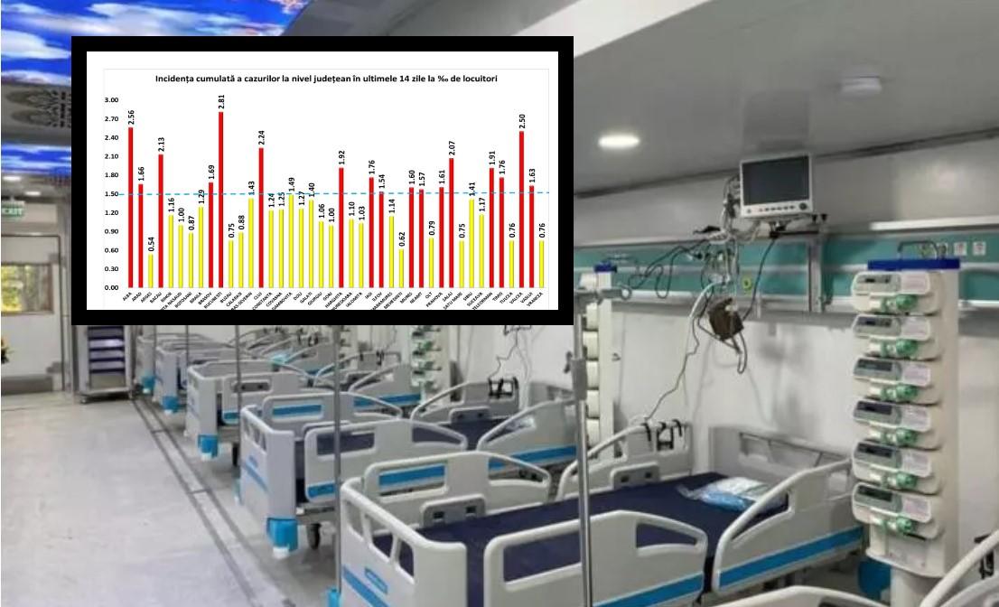 Cât de gravă este epidemia de COVID-19, din România (incidență județe, situație cazuri și ATI)