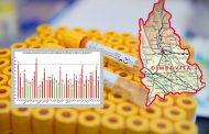 Update-Rata de incidentă a cazurilor crește (19 oct.). În DB - 1,62. Cea mai mare în București - 3,19 (Toate datele din DB).